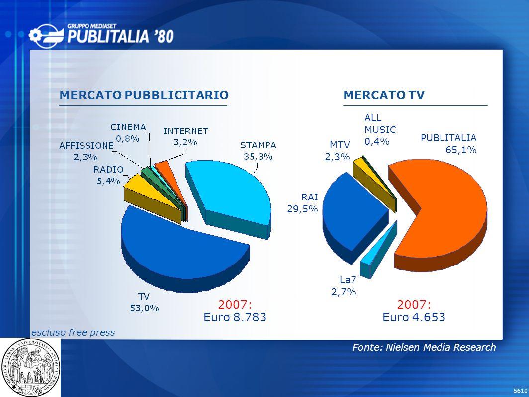 MERCATO PUBBLICITARIO MERCATO TV