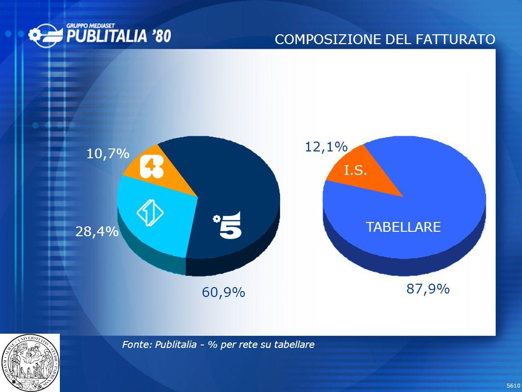 COMPOSIZIONE DEL FATTURATO