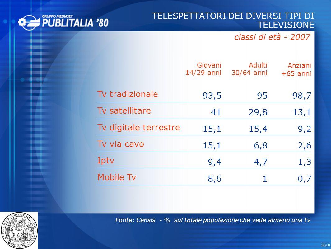 TELESPETTATORI DEI DIVERSI TIPI DI TELEVISIONE