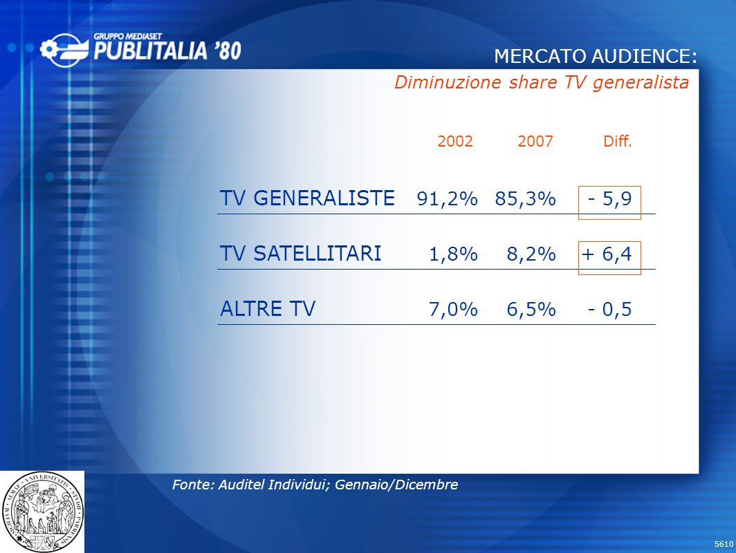 TV GENERALISTE TV SATELLITARI ALTRE TV MERCATO AUDIENCE: 91,2% 1,8%