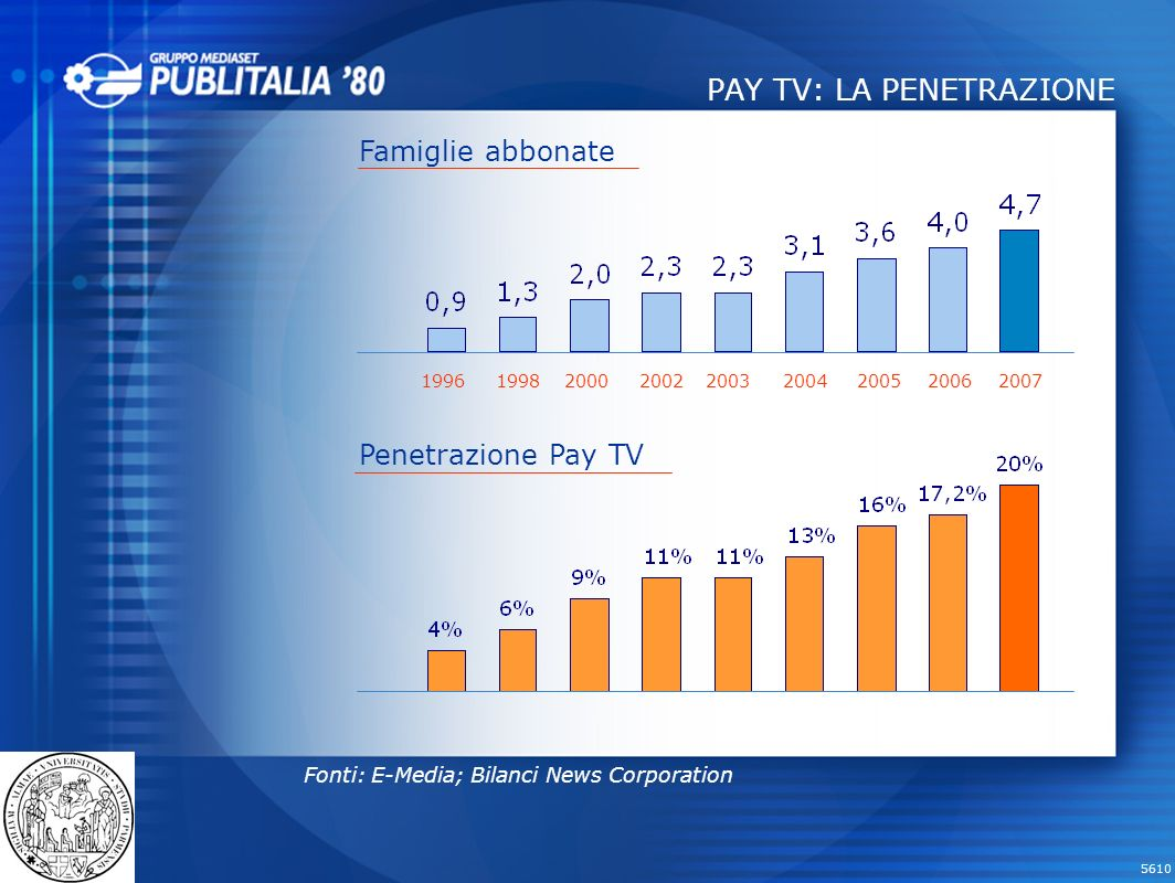 PAY TV: LA PENETRAZIONE