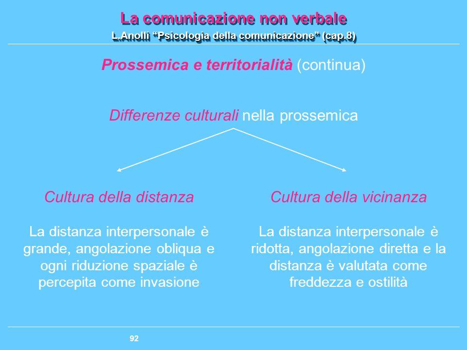 Prossemica e territorialità (continua)
