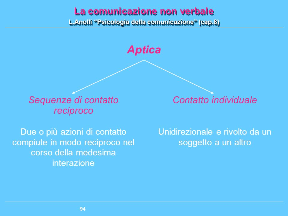 Aptica Sequenze di contatto reciproco Contatto individuale
