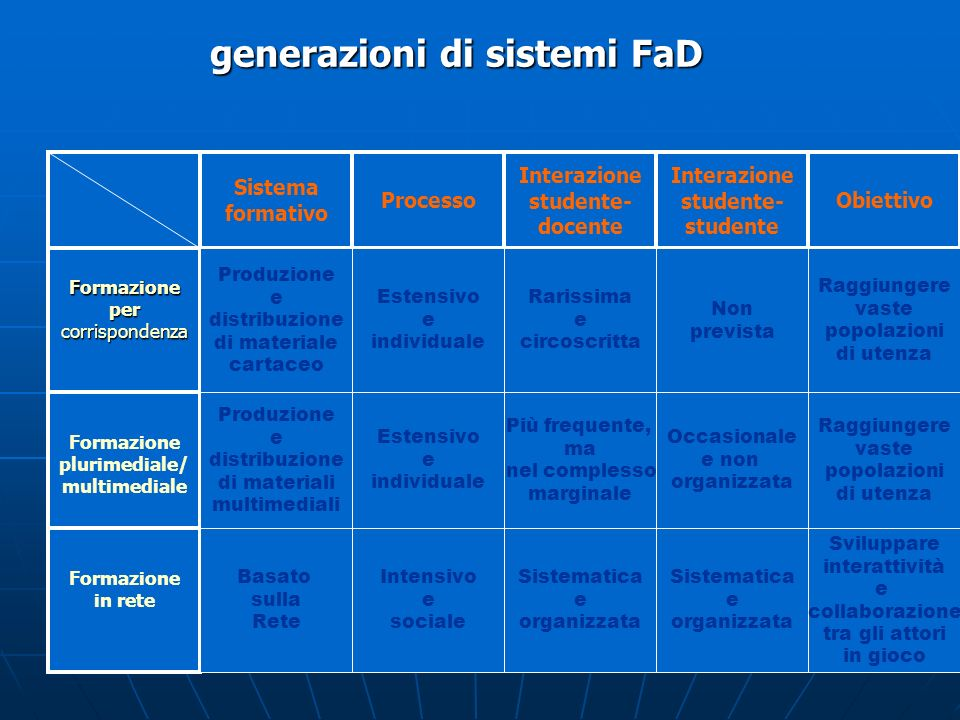 generazioni di sistemi FaD