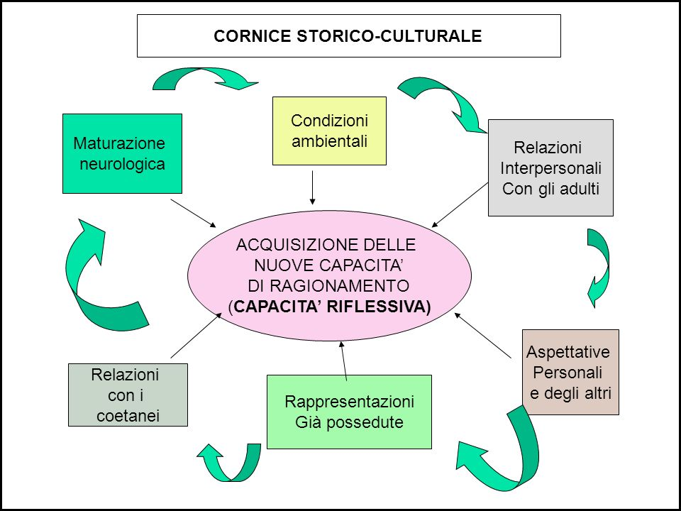 CORNICE STORICO-CULTURALE