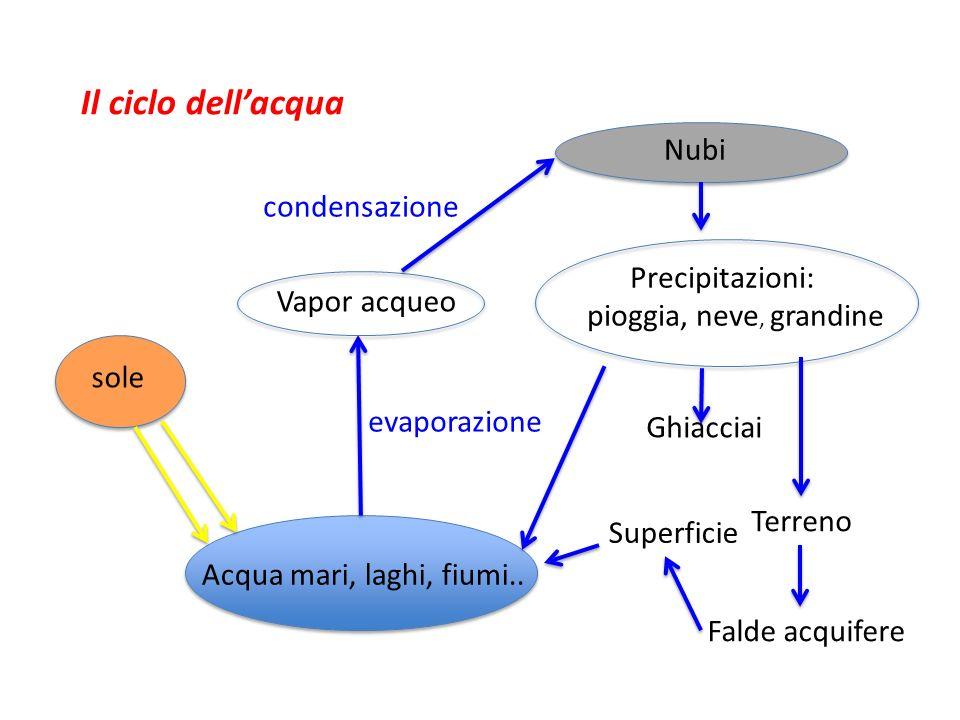 Il ciclo dell'acqua Nubi condensazione Precipitazioni: