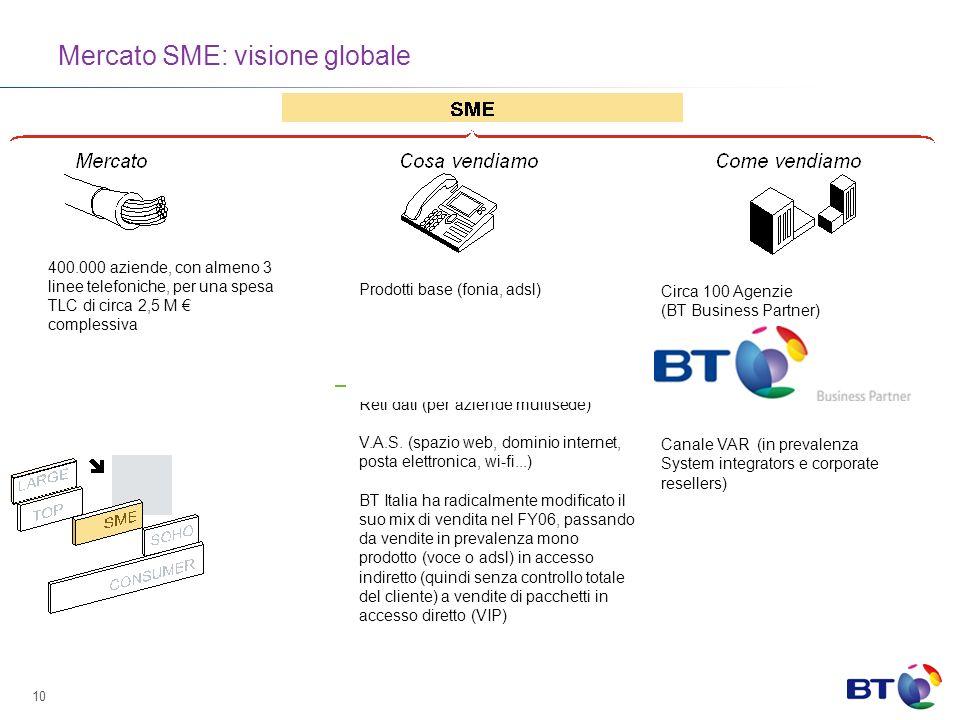 Mercato SME: visione globale