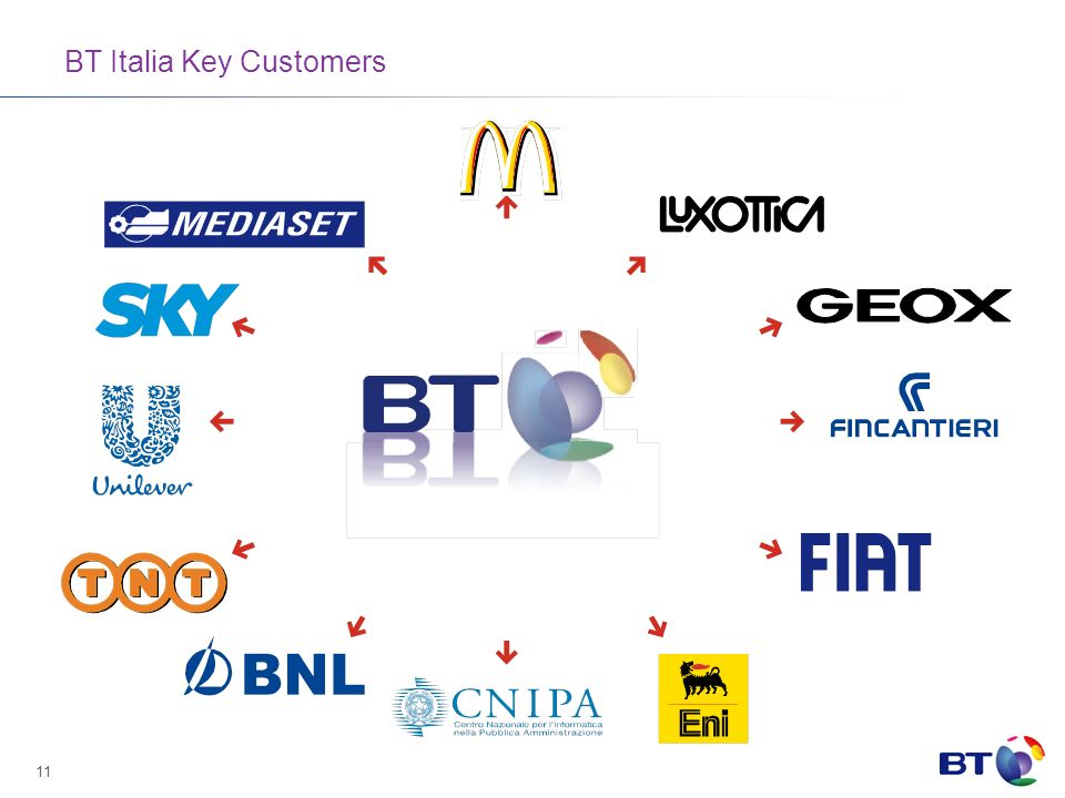 BT Italia Key Customers
