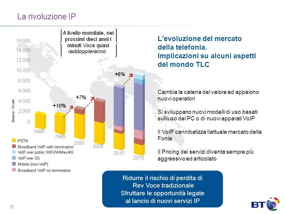 La rivoluzione IP L evoluzione del mercato della telefonia.