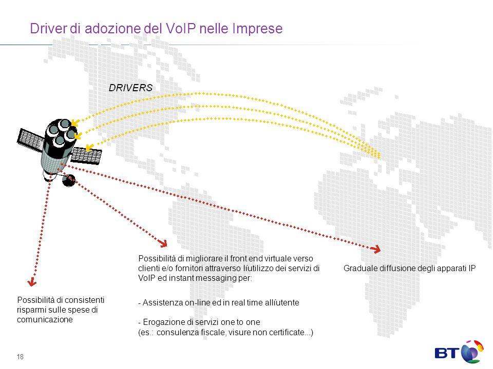 Driver di adozione del VoIP nelle Imprese