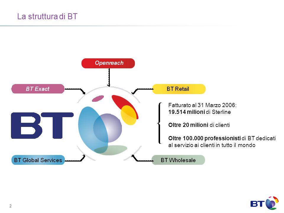 La struttura di BT Fatturato al 31 Marzo 2006: