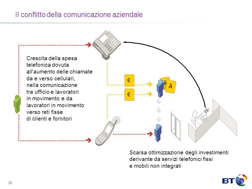 Il conflitto della comunicazione aziendale