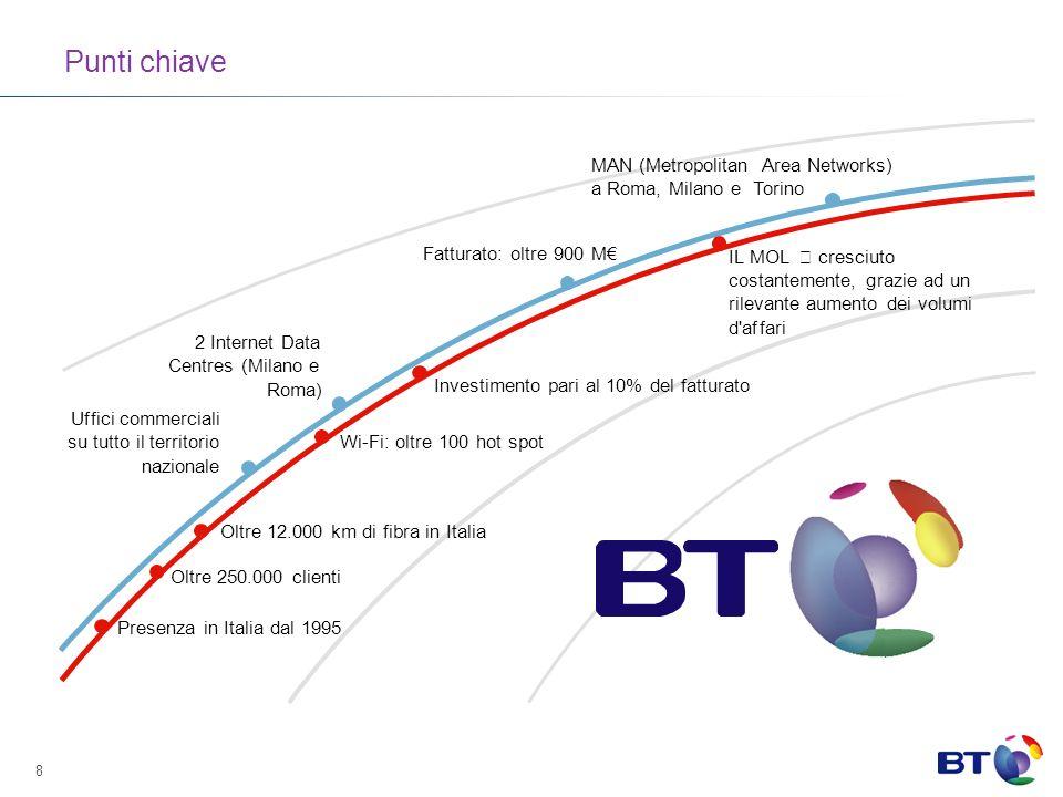 Punti chiave MAN (Metropolitan Area Networks) a Roma, Milano e T orino