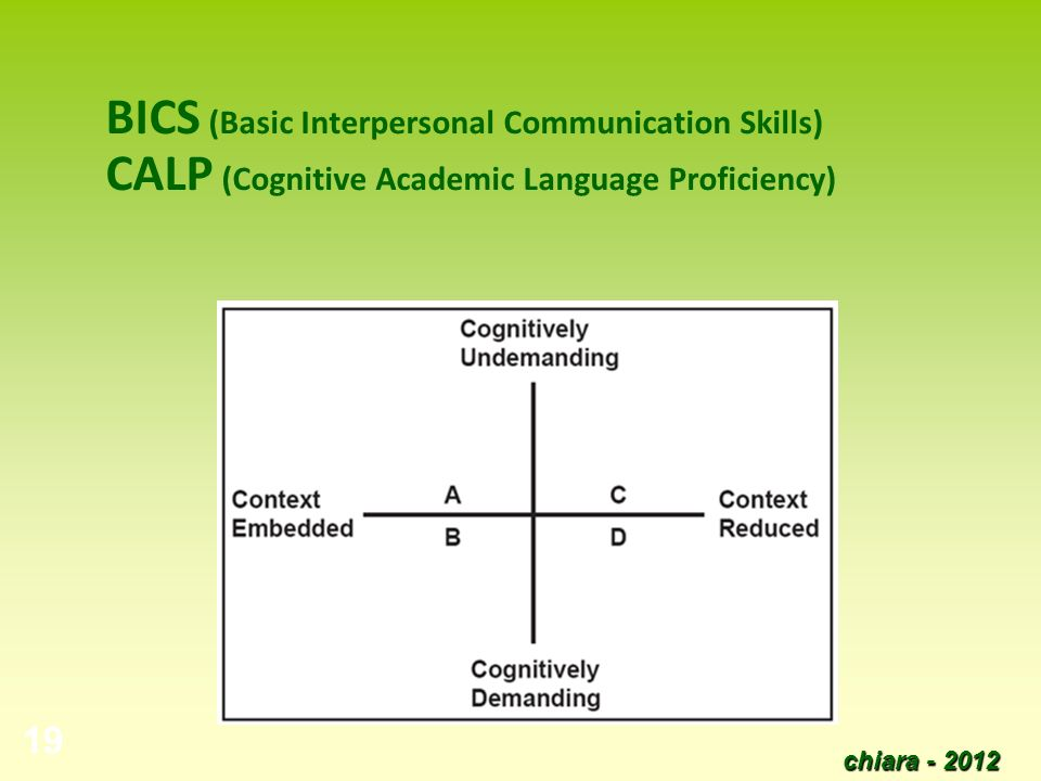 BICS (Basic Interpersonal Communication Skills) CALP (Cognitive Academic Language Proficiency)