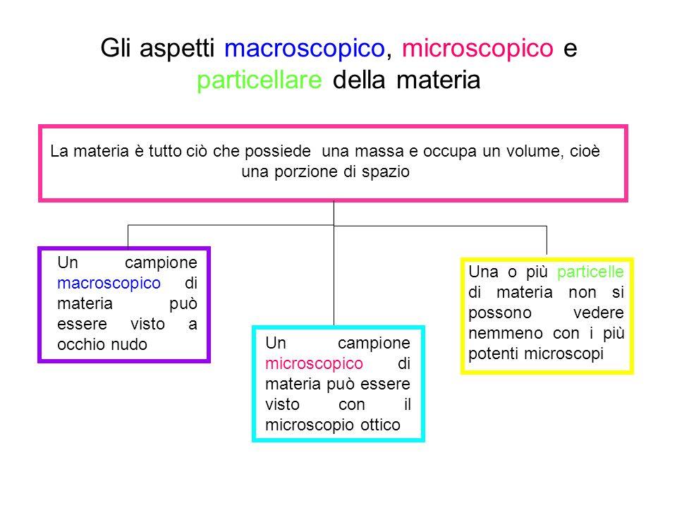 Gli aspetti macroscopico, microscopico e particellare della materia