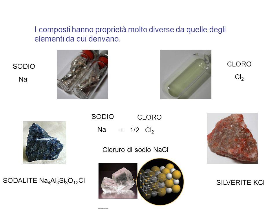 I composti hanno proprietà molto diverse da quelle degli elementi da cui derivano.