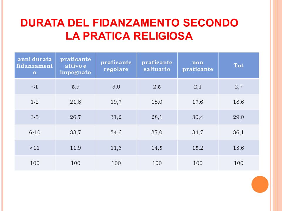 DURATA DEL FIDANZAMENTO SECONDO LA PRATICA RELIGIOSA