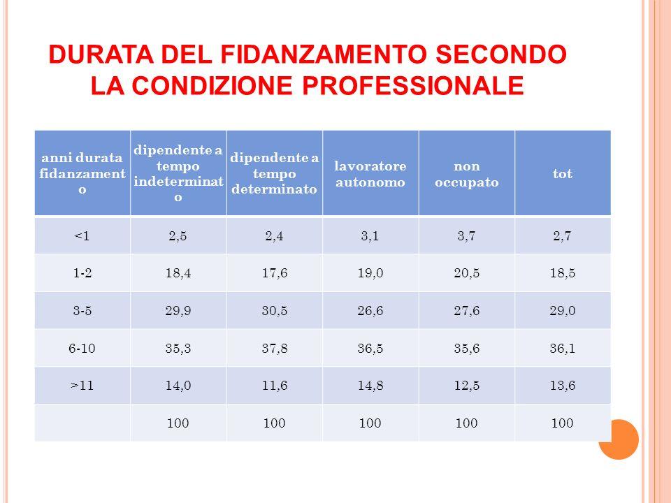 DURATA DEL FIDANZAMENTO SECONDO LA CONDIZIONE PROFESSIONALE