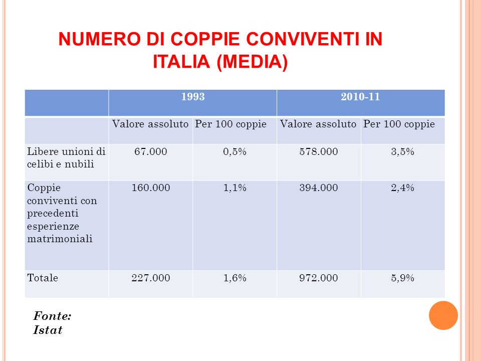 NUMERO DI COPPIE CONVIVENTI IN ITALIA (MEDIA)