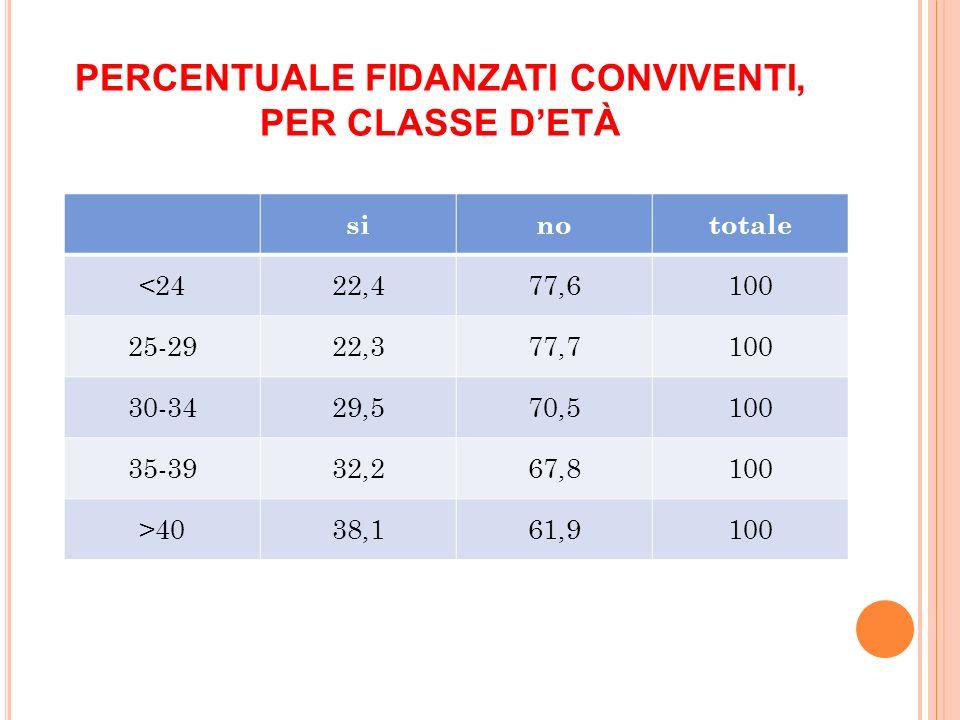PERCENTUALE FIDANZATI CONVIVENTI, PER CLASSE D'ETÀ