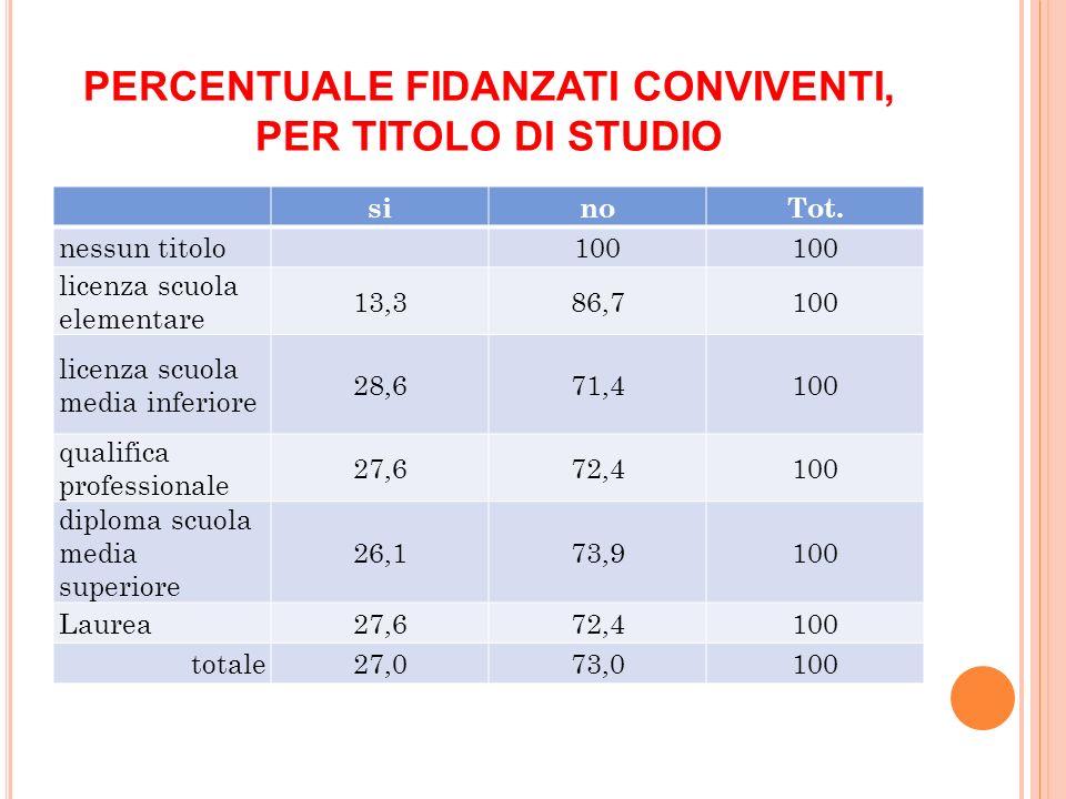 PERCENTUALE FIDANZATI CONVIVENTI, PER TITOLO DI STUDIO