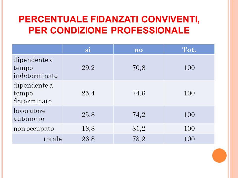 PERCENTUALE FIDANZATI CONVIVENTI, PER CONDIZIONE PROFESSIONALE