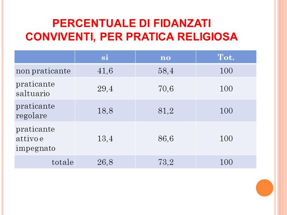 PERCENTUALE DI FIDANZATI CONVIVENTI, PER PRATICA RELIGIOSA