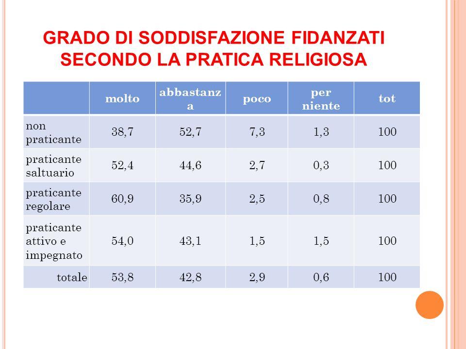 GRADO DI SODDISFAZIONE FIDANZATI SECONDO LA PRATICA RELIGIOSA