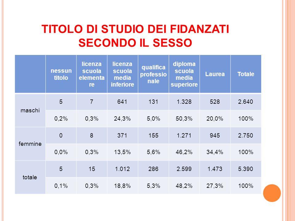 TITOLO DI STUDIO DEI FIDANZATI SECONDO IL SESSO