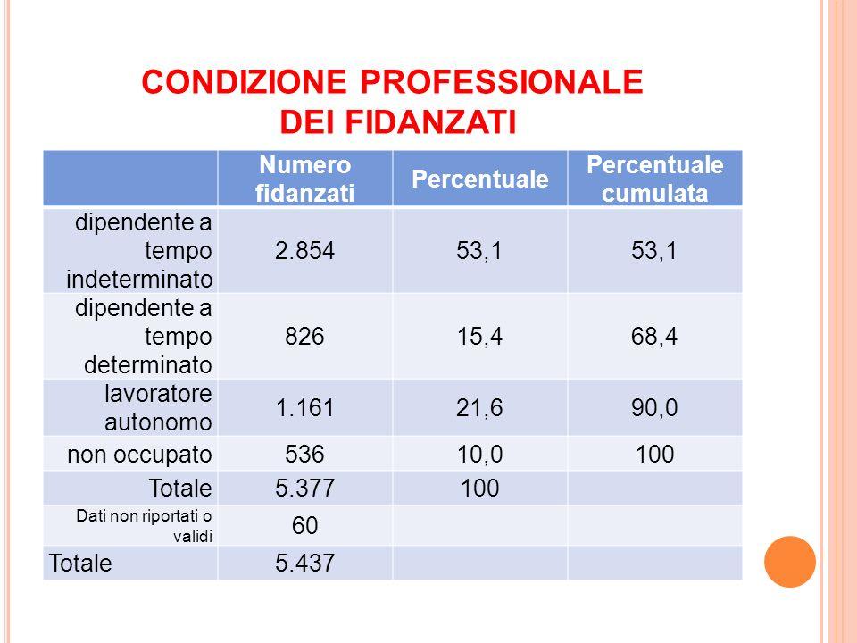 CONDIZIONE PROFESSIONALE DEI FIDANZATI