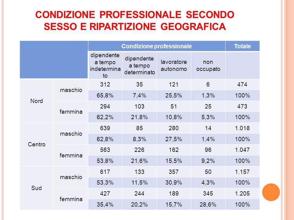 CONDIZIONE PROFESSIONALE SECONDO SESSO E RIPARTIZIONE GEOGRAFICA