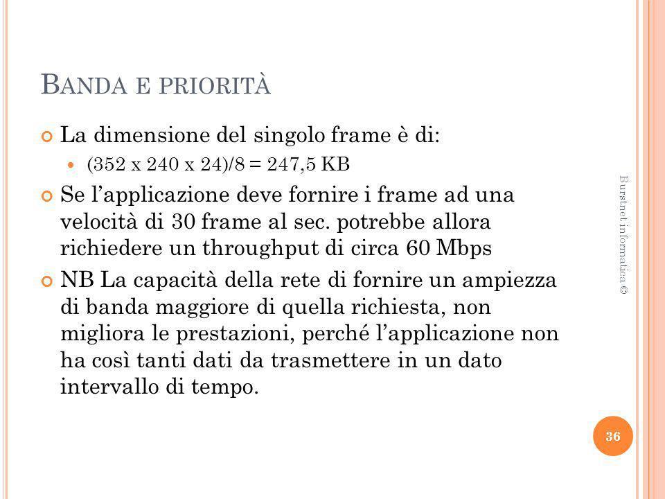 Banda e priorità La dimensione del singolo frame è di: