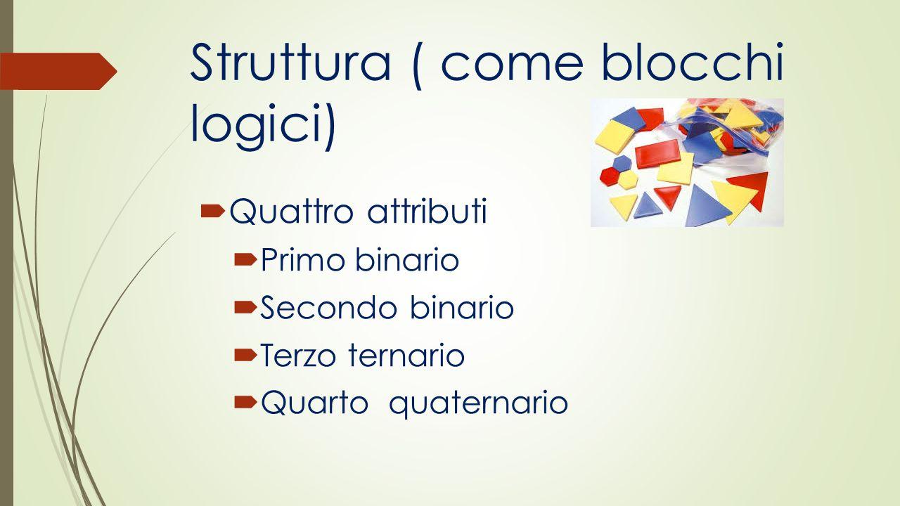 Struttura ( come blocchi logici)