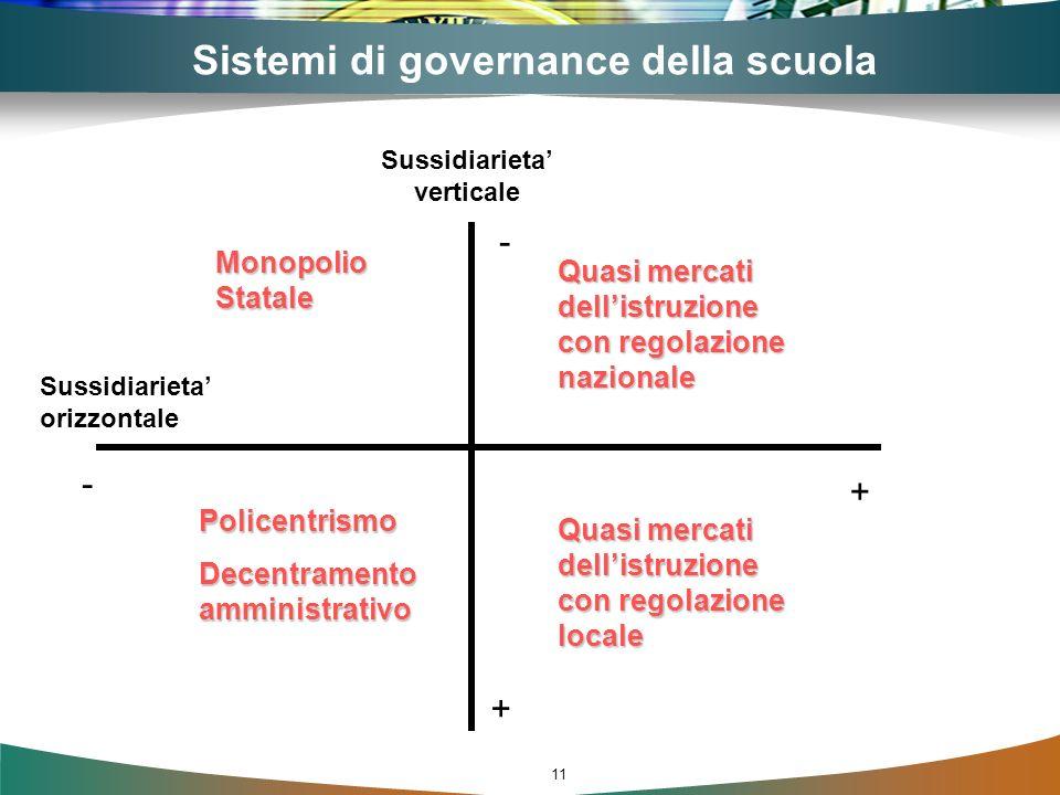 Sistemi di governance della scuola