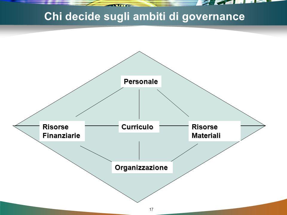 Chi decide sugli ambiti di governance