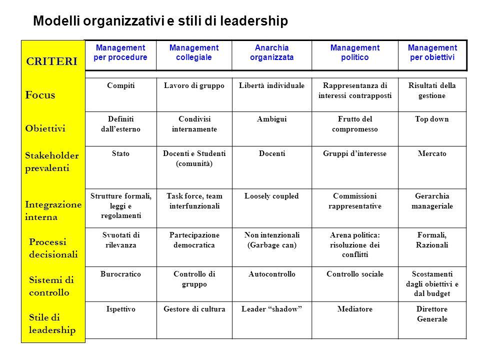 Modelli organizzativi e stili di leadership