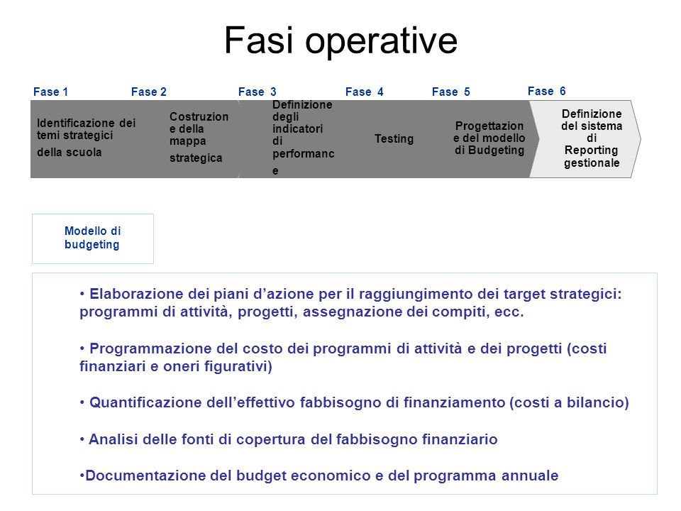 Fasi operative Fase 1. Fase 2. Fase 3. Fase 4. Fase 5. Fase 6. Identificazione dei temi strategici della scuola.