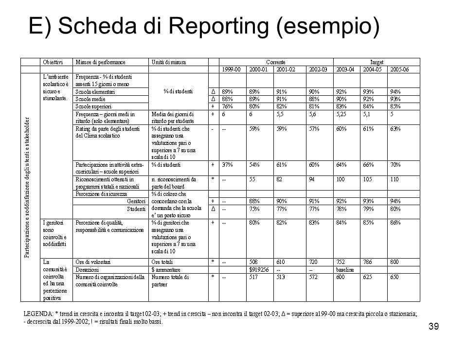 E) Scheda di Reporting (esempio)