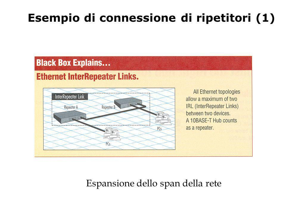 Esempio di connessione di ripetitori (1)