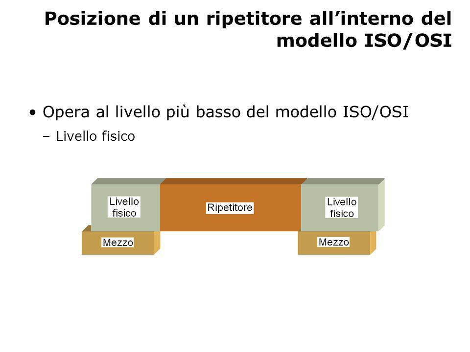 Posizione di un ripetitore all'interno del modello ISO/OSI
