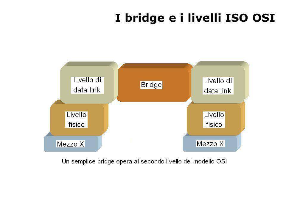 I bridge e i livelli ISO OSI