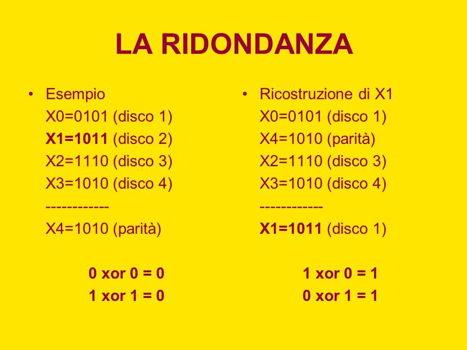 LA RIDONDANZA Esempio X0=0101 (disco 1) X1=1011 (disco 2)