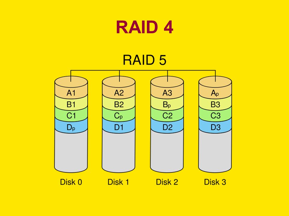 RAID 4
