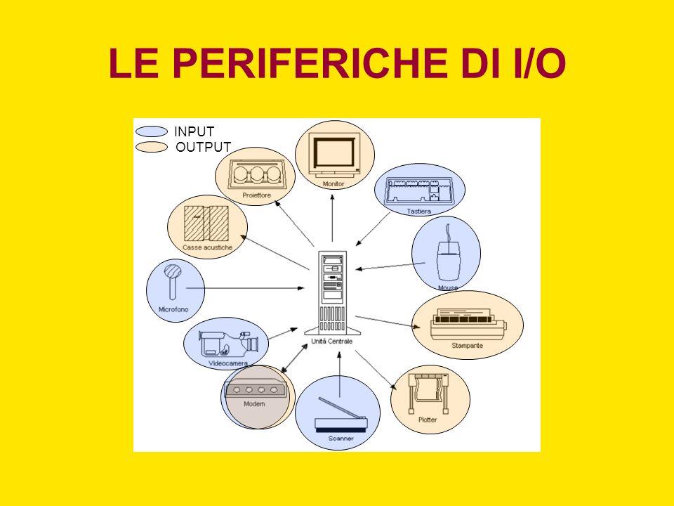 LE PERIFERICHE DI I/O INPUT OUTPUT
