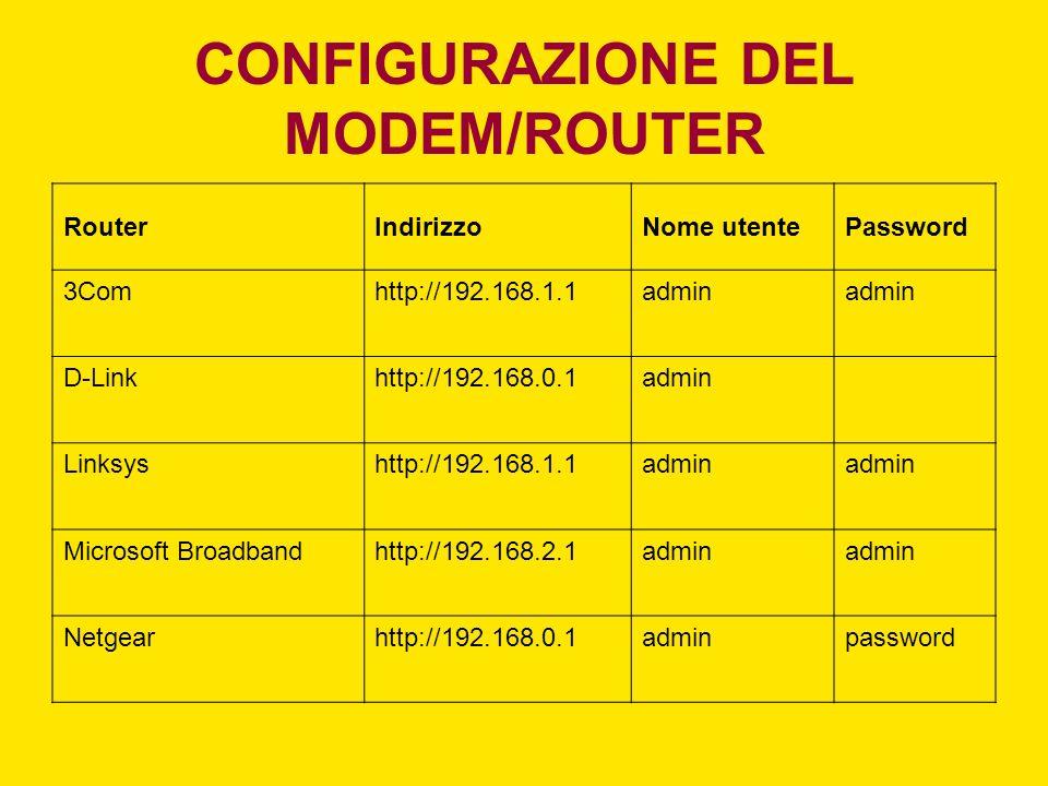 CONFIGURAZIONE DEL MODEM/ROUTER