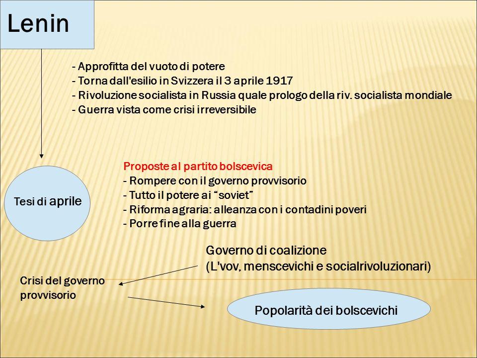Lenin Governo di coalizione (L vov, menscevichi e socialrivoluzionari)