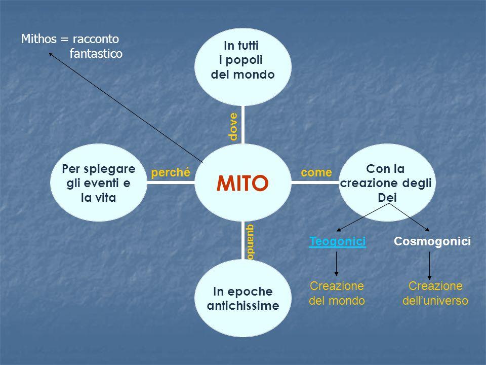 Mithos = racconto fantastico dove perché come Teogonici Cosmogonici
