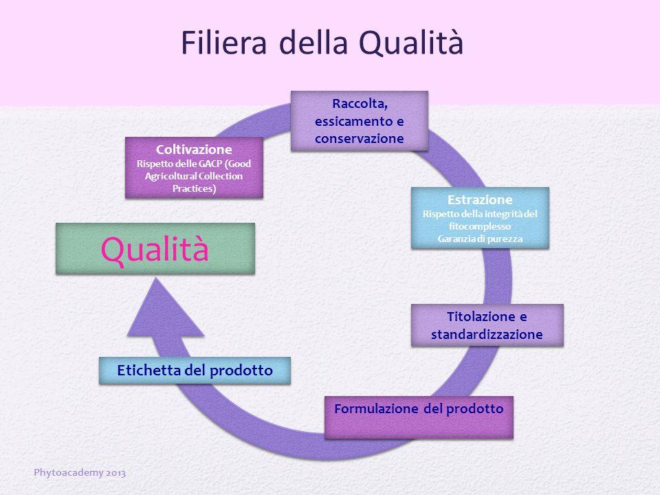 Filiera della Qualità Qualità Etichetta del prodotto