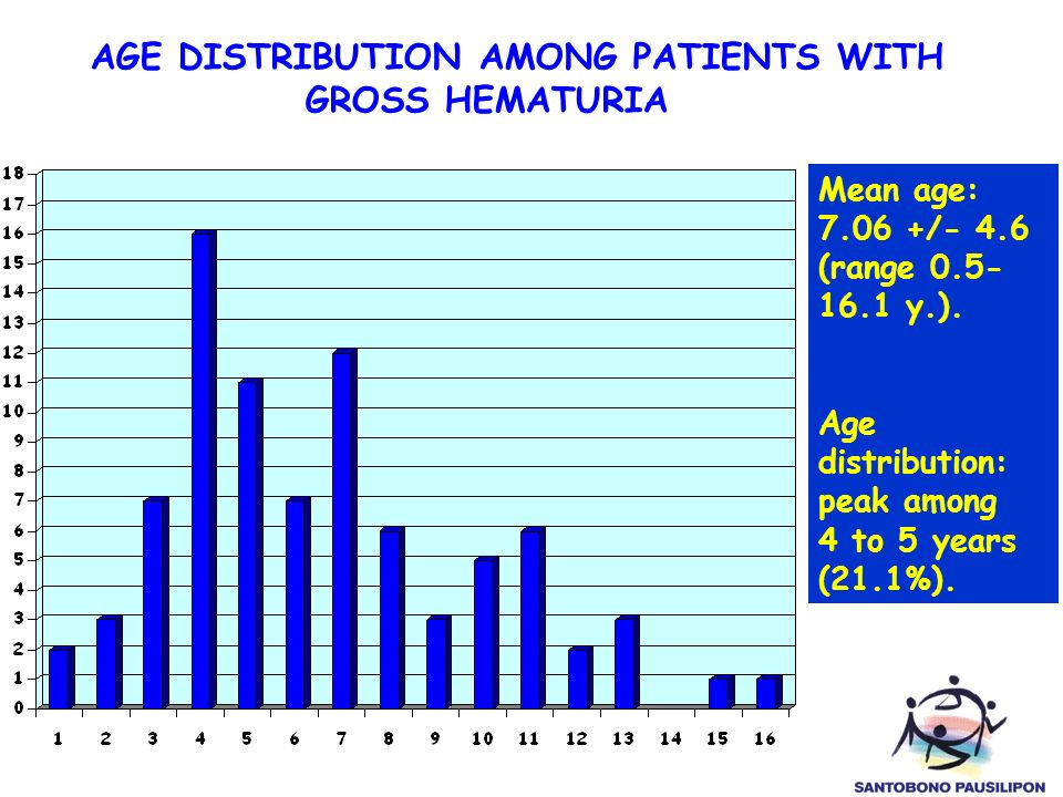 AGE DISTRIBUTION AMONG PATIENTS WITH GROSS HEMATURIA