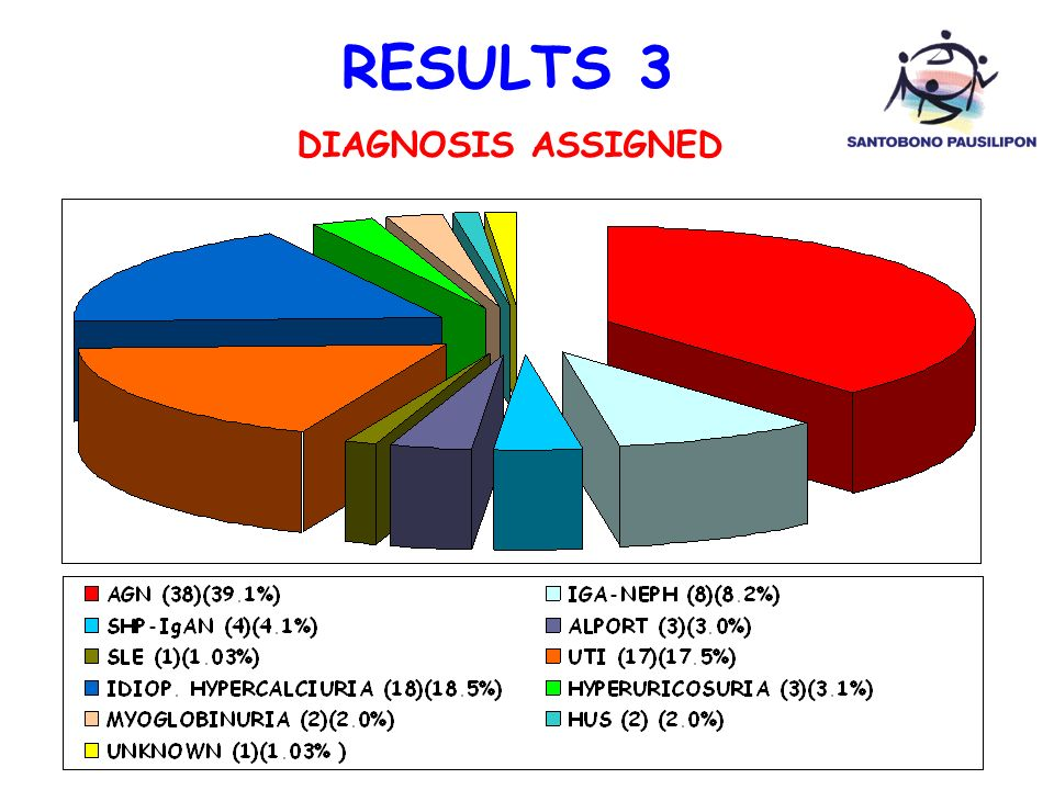RESULTS 3 DIAGNOSIS ASSIGNED